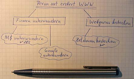 Analoge Mindmap