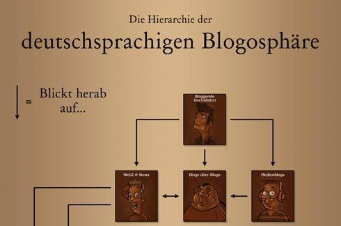 Die Hierarchie von Klein-Bloggersdorf