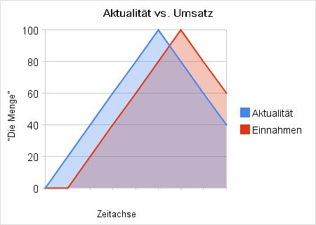Aktualität vs. Umsatz