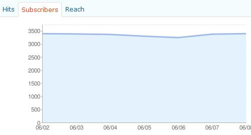 Feedbuerner-Statistiken im WordPress-Backend
