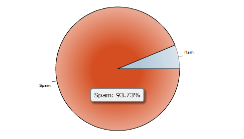 Spam vs. Ham