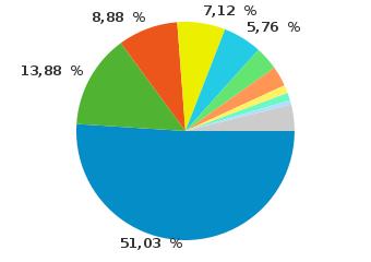 Browser-/Betriebsystemkombinationen auf perun.net
