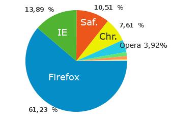 Browser-Verteilung auf perun.net