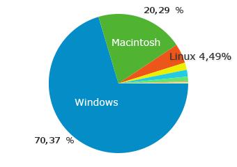 Verteilung der Betriebssysteme auf perun.net in Juni/Juli 2011