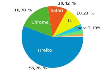 Browser-Verteilung auf perun.net in Juni/Juli 2011