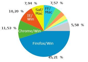 Browser/Betriebssysteme auf perun.net