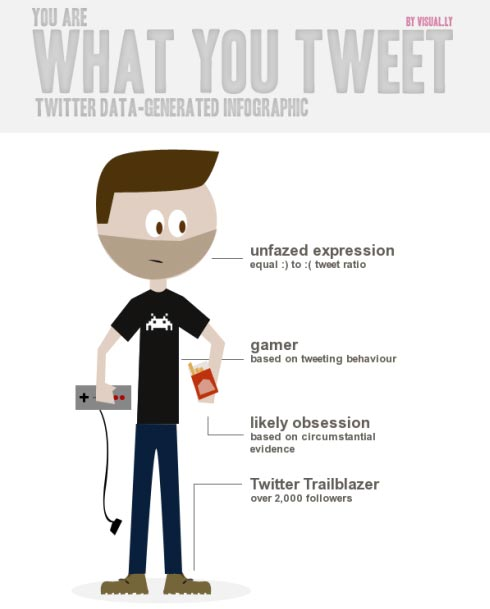 Das Verhalten auf Twitter visualisiert