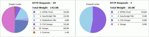 Ladzeitstatistik von YSlow: ohne die Like-Box von Facebook
