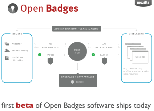 Mozilla: Open Badges Authentifizierung (pdf)