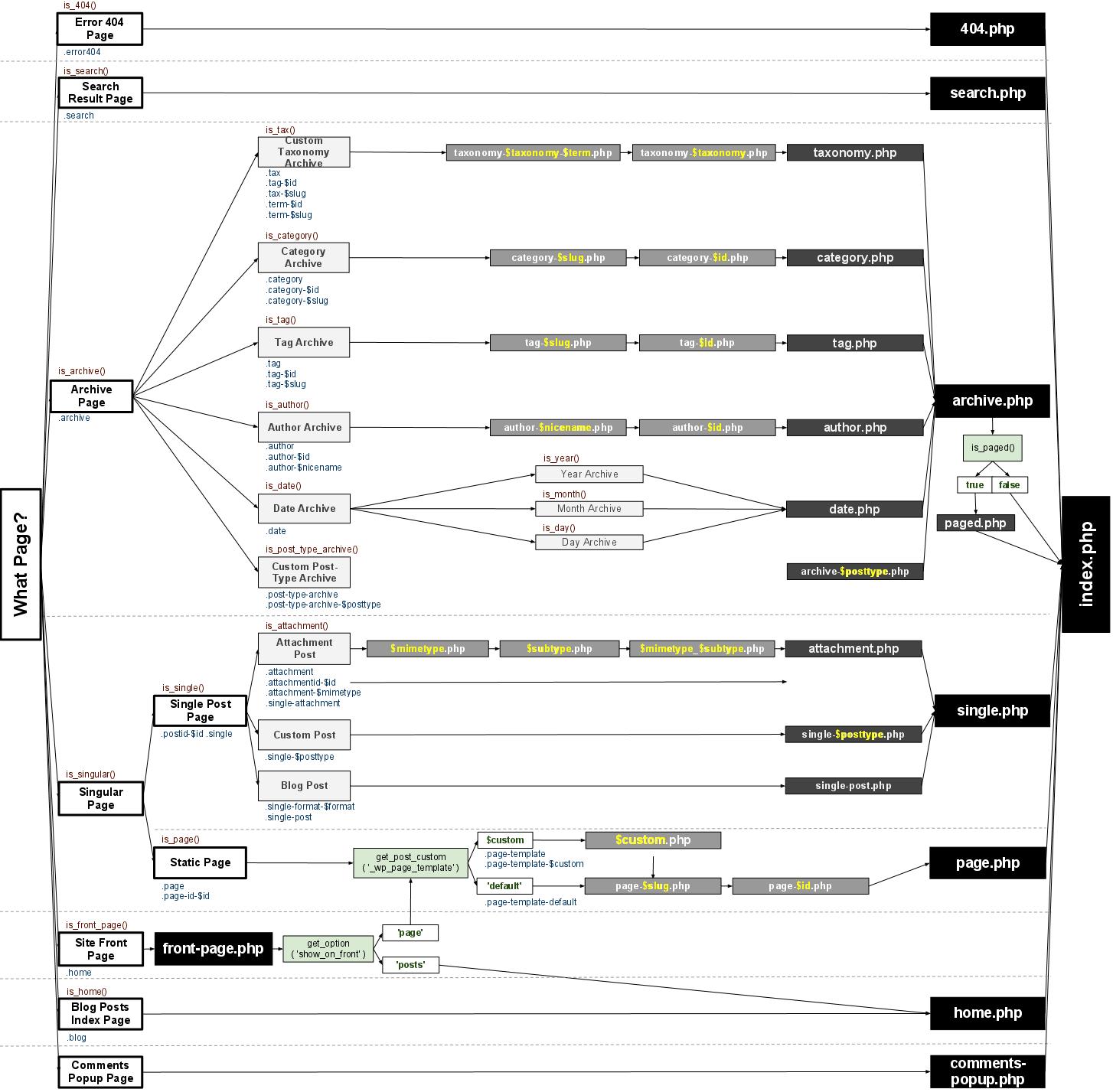 WordPress: Template-Hierarchie von Chip Bennet