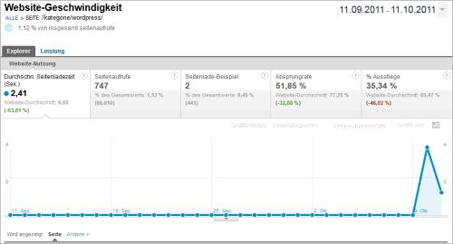 Google Analytics: Ladezeiten