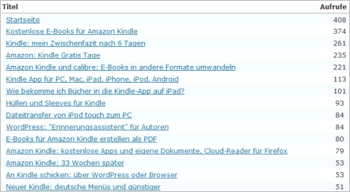 Amazon Kindle: voll der Renner
