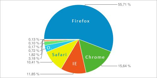 Browser auf perun.net in 2011