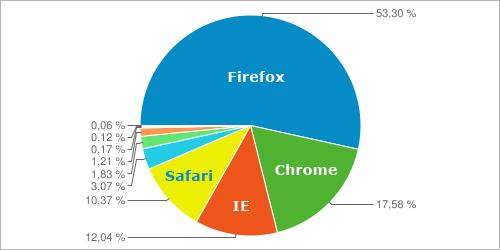 Browserstatistiken auf perun.net im letzten Quartal 2011