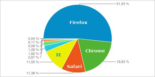 Browserstats Januar und Februar 2012 für perun.net