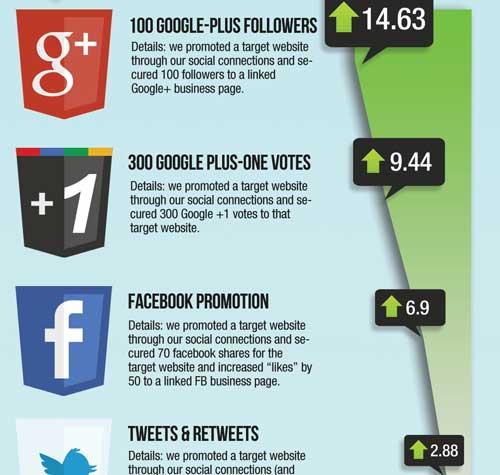 SEO mit Google+, Facebook und Twitter (© TastyPlacement)