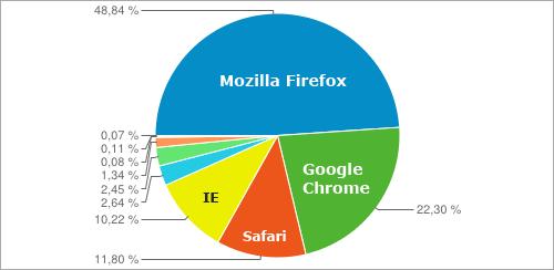 Verteilung der Browser auf perun.net im Juli-August 2012
