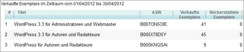 Verkauf der WordPress-E-Books im April 2012