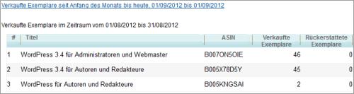 Verkauf der WordPress-E-Books im August 2012
