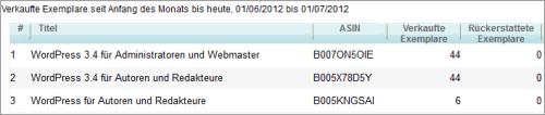 Verkauf der WordPress-E-Books im Juni 2012