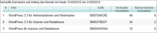 Verkauf der WordPress-E-Books im Mai 2012
