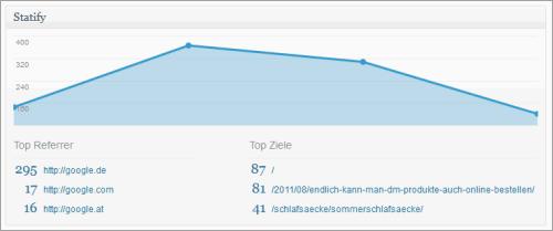 WordPress: Statify im Einsatz