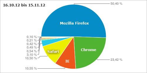 Browserstatistiken von Mitte Oktober bis Mitte November 2012