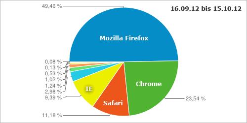 Browserstatistiken: Mitte September bis Mitte Oktober 2012