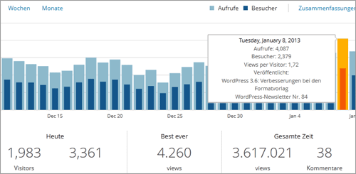 WordPress.com-Stats