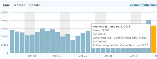 Webstats von Jetpack im eigenen Dashboard