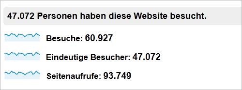 Besucherzahlen von perun.net Januar/Februar 2013