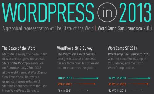 WordPress-Infografik 2013