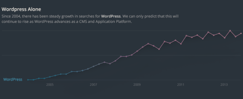 WordPress-Trends Infografik