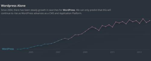 WordPress-Trends Infografik