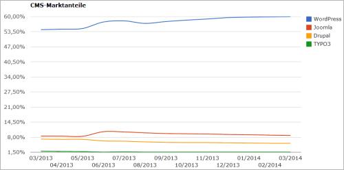 Verschiedene CMS, u.a. WordPress und Ihre Marktanteile