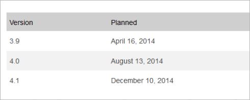 WordPress-Fahrplan für 2014