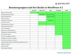 WordPress: Übersicht der Benutzergruppen