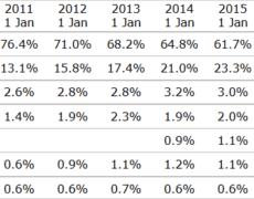 27,1% aller Websites werden mit WordPress betrieben