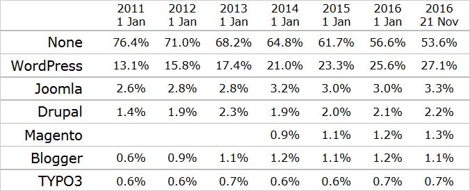 Marktanteil von WordPress und anderen Systemen (Quelle: w3techs.com)