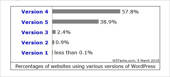 Verbreitung von WordPress 4.x vs. 5.x