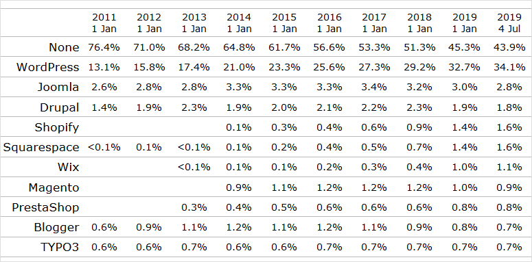 WordPress-Nutzung und Marktanteil seit 2011