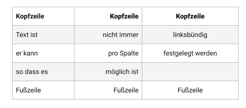 Mit Gutenberg 6.3 erstellte Tabelle
