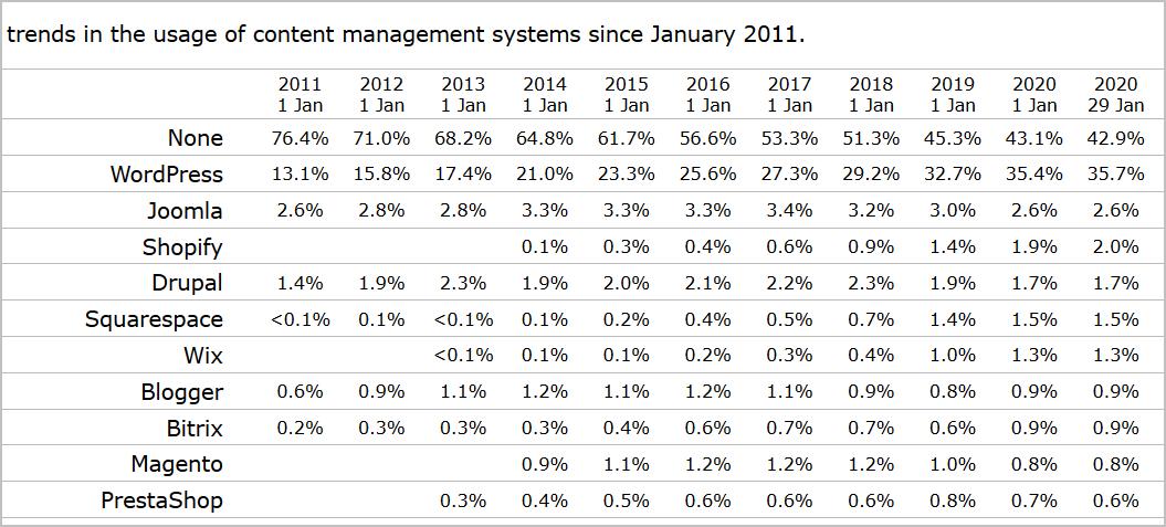 Historische Entwicklung des Marktanteils von WordPress und der Konkurrenz