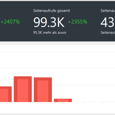 WordPress-Plugin Koko Analytics