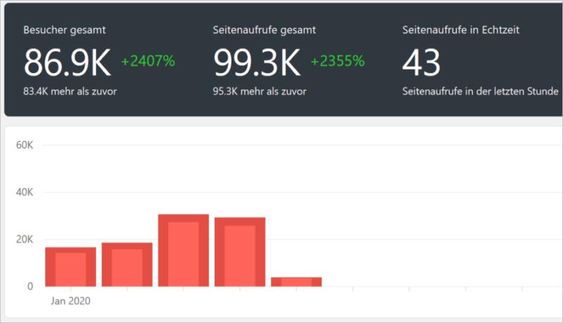 WordPress-Plugin Koko Analytics