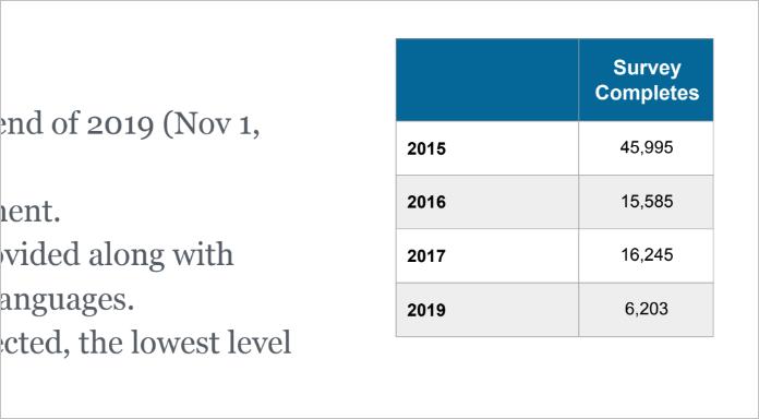 WordPress-Umfrage: Teilnehmerzahl 2015-2019