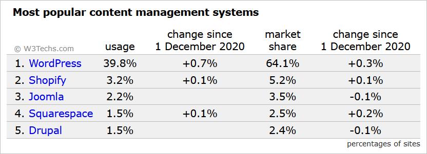 WordPress: Marktanteil im Januar 2021