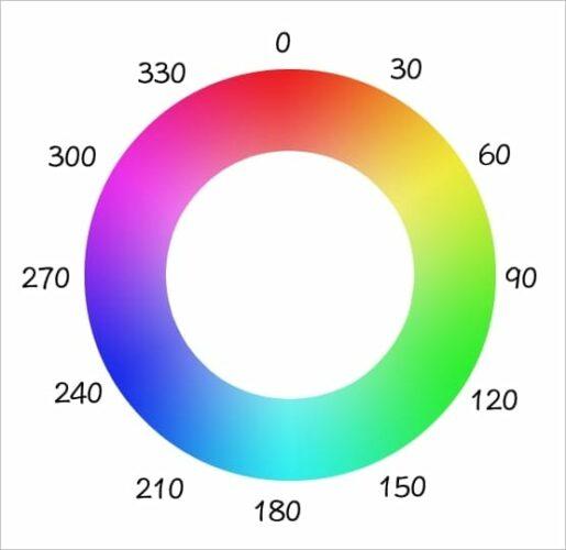 Farbkreis mit den Werten (Urheber: unbekannt)